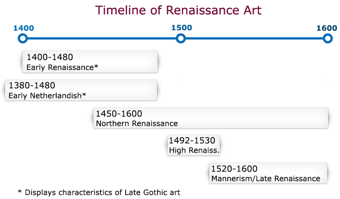 1400 1600 Timeline Of Renaissance Art